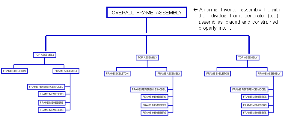 Inventor Frame Generator Skeleton and Model Structure