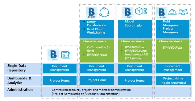 The Next Generation of BIM 360, Part 1: Account and Project